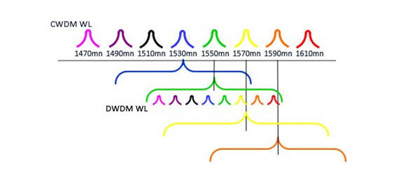 Two Types of WDM Connectivity – CWDM and DWDM